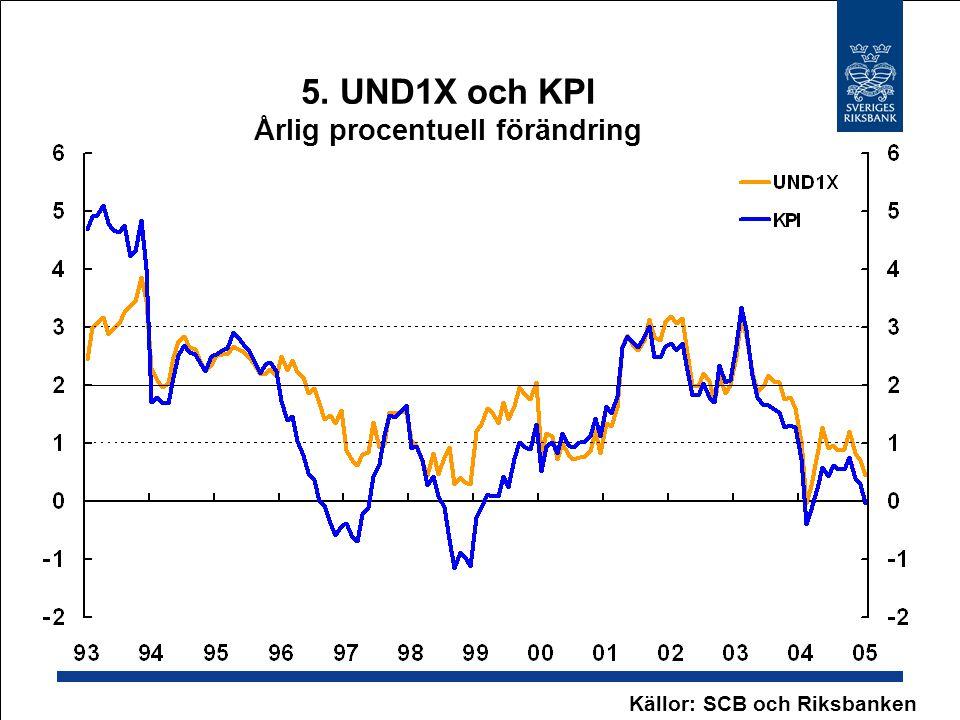 5. UND1X och KPI Årlig procentuell förändring Källor: SCB och Riksbanken
