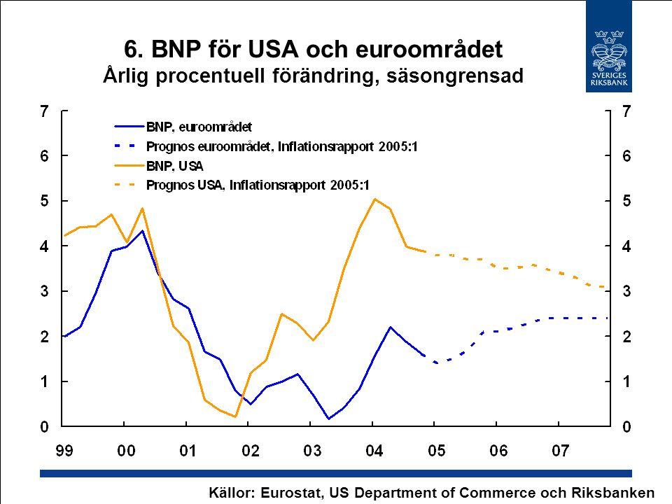 6. BNP för USA och euroområdet Årlig procentuell förändring, säsongrensad Källor: Eurostat, US Department of Commerce och Riksbanken