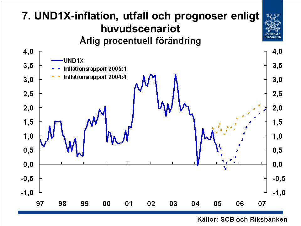 7. UND1X-inflation, utfall och prognoser enligt huvudscenariot Årlig procentuell förändring Källor: SCB och Riksbanken