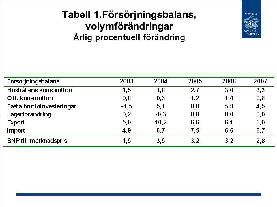 Tabell 1.Försörjningsbalans, volymförändringar Årlig procentuell förändring