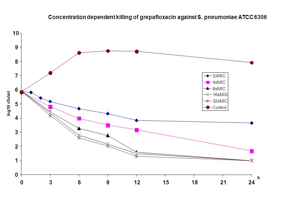 Concentration dependent killing of grepafloxacin against S. pneumoniae ATCC 6306 0 1 2 3 4 5 6 7 8 9 10 03691215182124 h log10 cfu/ml 2xMIC 4xMIC 8xMI