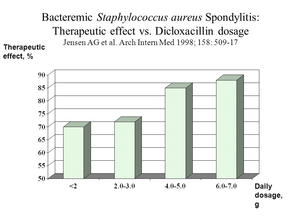 Bacteremic Staphylococcus aureus Spondylitis: Therapeutic effect vs.