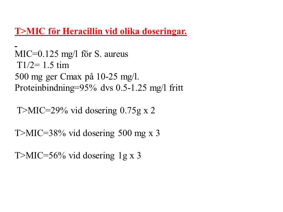 T>MIC för Heracillin vid olika doseringar. MIC=0.125 mg/l för S. aureus T1/2= 1.5 tim 500 mg ger Cmax på 10-25 mg/l. Proteinbindning=95% dvs 0.5-1.25