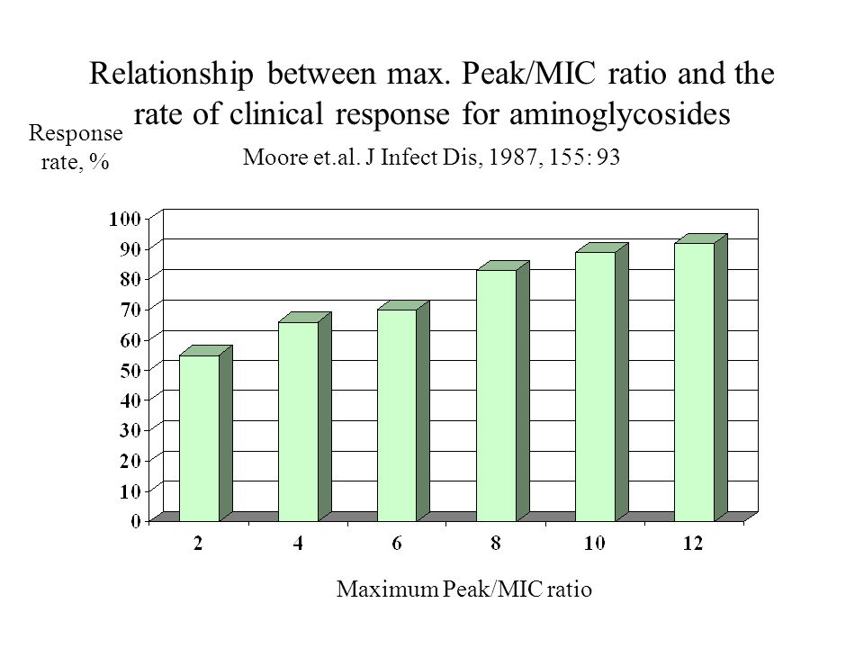 Relationship between max. Peak/MIC ratio and the rate of clinical response for aminoglycosides Moore et.al. J Infect Dis, 1987, 155: 93 Response rate,