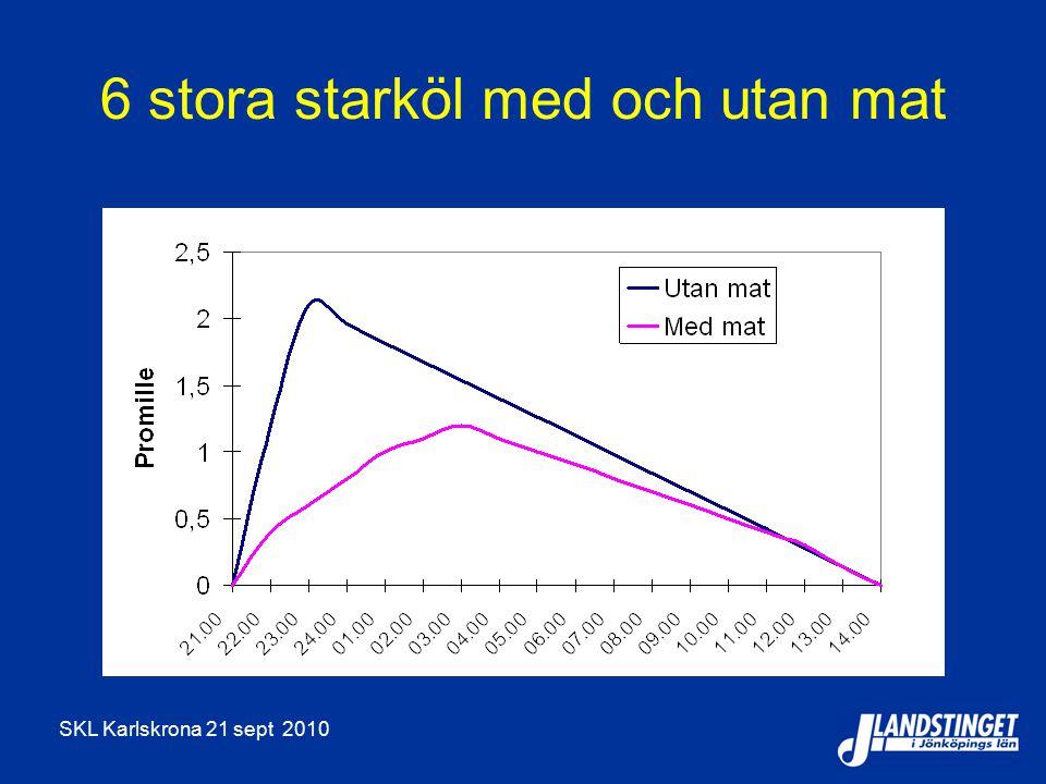 SKL Karlskrona 21 sept 2010 6 stora starköl med och utan mat