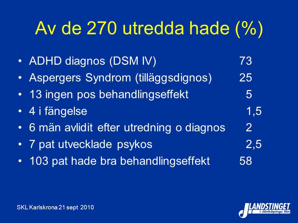 Av de 270 utredda hade (%) ADHD diagnos (DSM IV) 73 Aspergers Syndrom (tilläggsdignos) 25 13 ingen pos behandlingseffekt 5 4 i fängelse 1,5 6 män avlidit efter utredning o diagnos 2 7 pat utvecklade psykos 2,5 103 pat hade bra behandlingseffekt 58