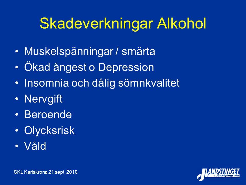 SKL Karlskrona 21 sept 2010 Skadeverkningar Alkohol Muskelspänningar / smärta Ökad ångest o Depression Insomnia och dålig sömnkvalitet Nervgift Beroende Olycksrisk Våld