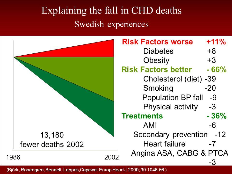 Behandling av hyperlipidemi –Livsstilsåtgärder är grundläggande (kost, motion) –Lipidsänkande läkemedelsbehandling kan övervägas, framförallt vid hög eller mycket hög risk –Individanpassad –Viktigt att patienten är delaktig!