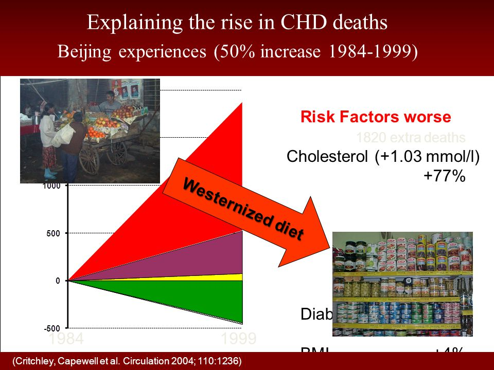 Risk Factors worse 1820 extra deaths Cholesterol (+1.03 mmol/l) +77% Diabetes +19% BMI+4% Smoking+1% Treatments 370 fewer deaths (Critchley, Capewell et al.