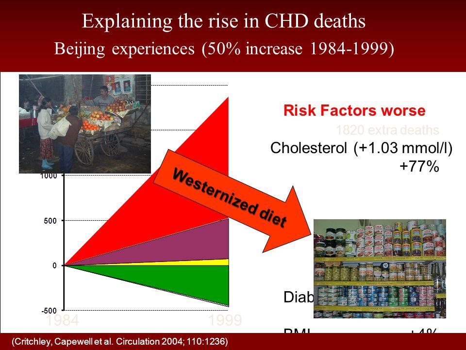 INTERHEART: Minskad risk för AMI genom att inte röka; äta frukt/grönsaker dgl och regelbunden fysisk aktivitet 0.35 0.70 0.86 0.91 0.24 0.21 0.19 0.125 0.25 0.5 1.0 no smkFrt/VegExerAlcNosmk+fvg+exer+alc OR (99% CI) InterHeart.