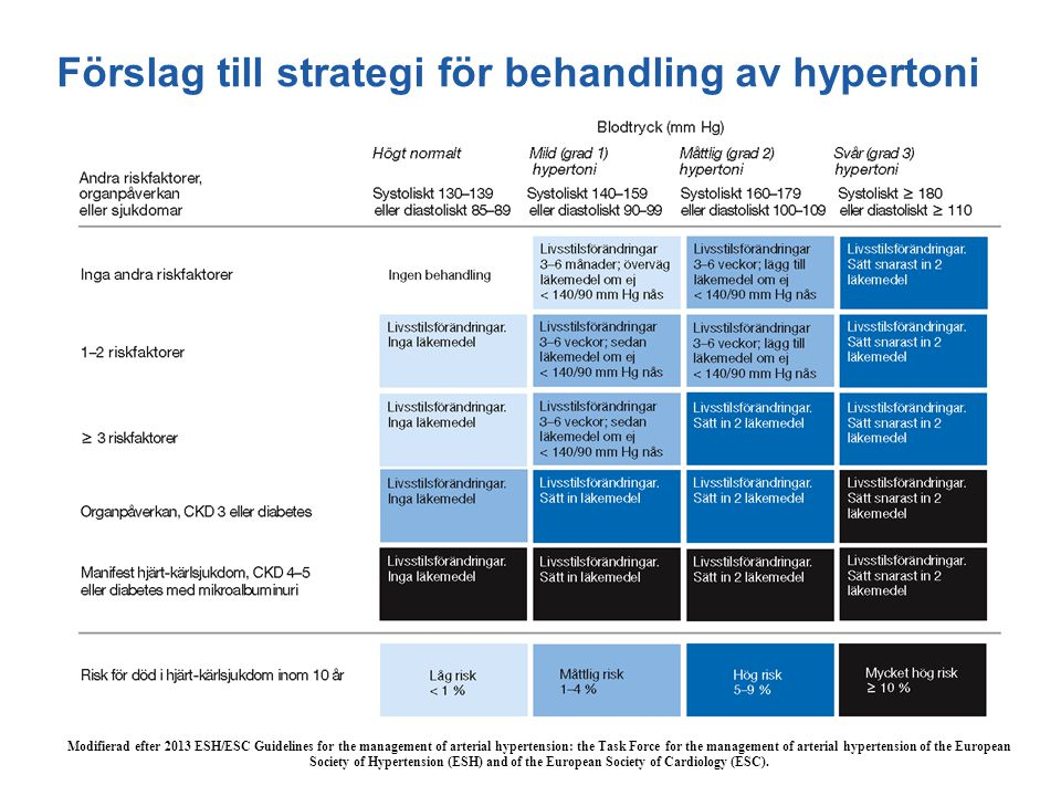 Förslag till strategi för behandling av hypertoni Modifierad efter 2013 ESH/ESC Guidelines for the management of arterial hypertension: the Task Force for the management of arterial hypertension of the European Society of Hypertension (ESH) and of the European Society of Cardiology (ESC).
