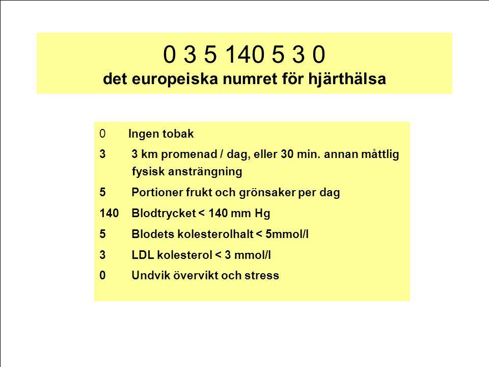 0 3 5 140 5 3 0 det europeiska numret för hjärthälsa 0 Ingen tobak 3 3 km promenad / dag, eller 30 min. annan måttlig fysisk ansträngning 5 Portioner