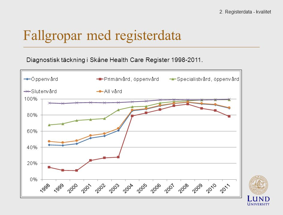 Fallgropar med registerdata Diagnostisk täckning i Skåne Health Care Register 1998-2011. 2. Registerdata - kvalitet