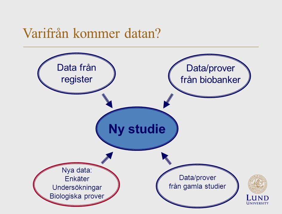 Ny studie Data från register Data/prover från biobanker Data/prover från gamla studier Nya data: Enkäter Undersökningar Biologiska prover Varifrån kommer datan