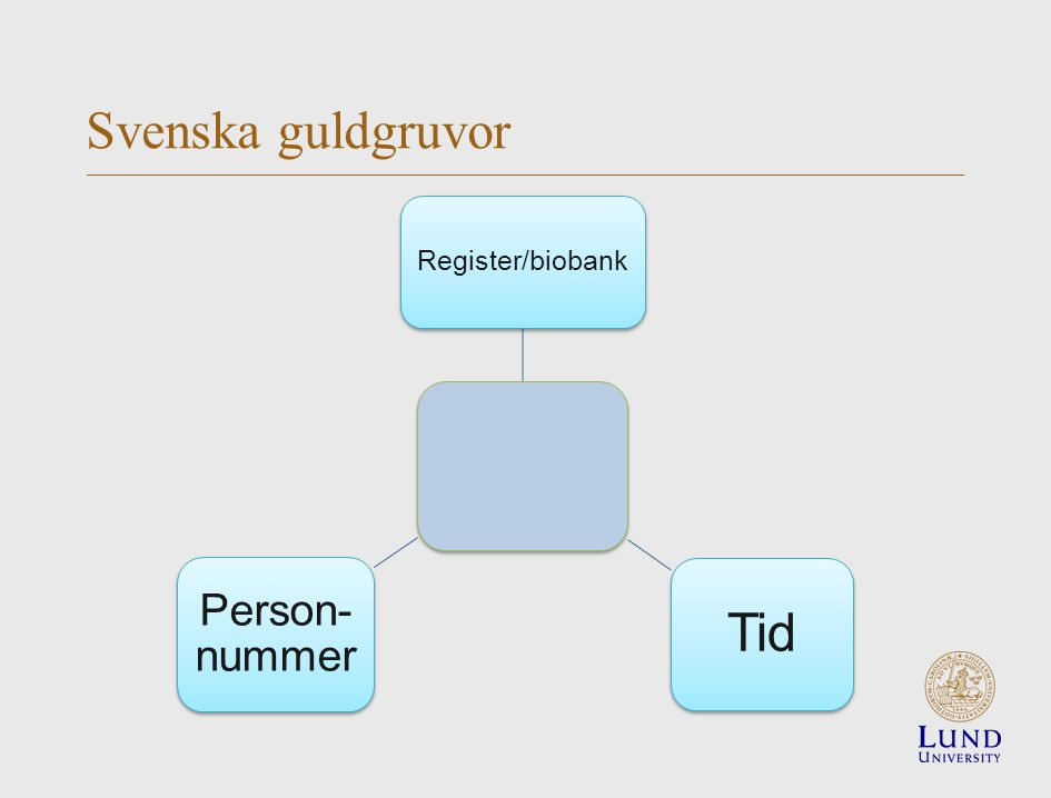 Svenska guldgruvor Register/biobank Tid Person- nummer