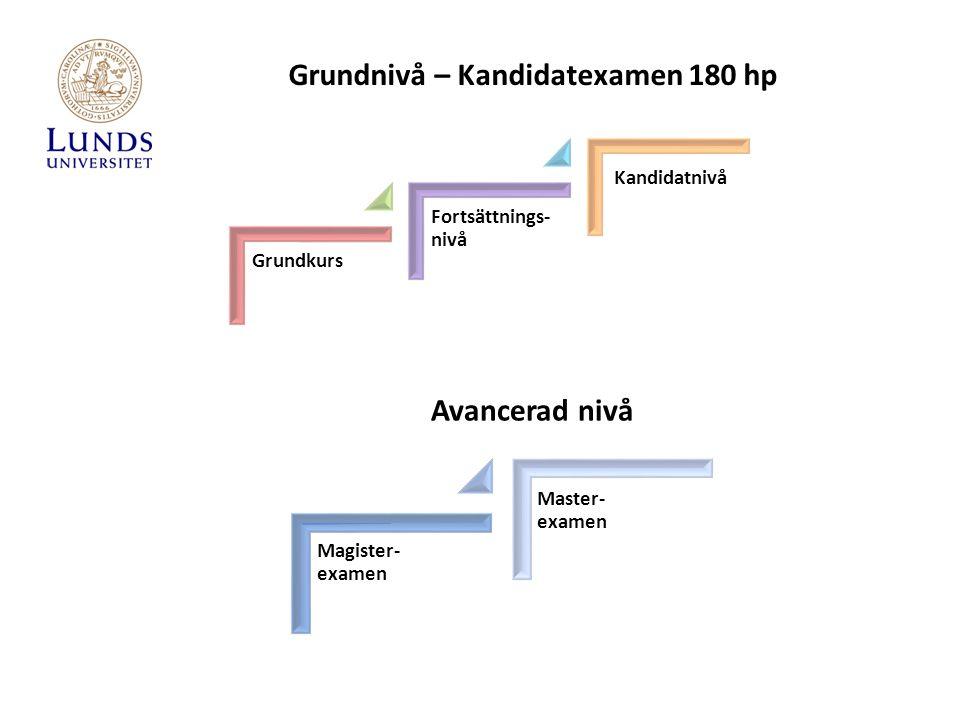 Grundkurs Fortsättnings- nivå Kandidatnivå Grundnivå – Kandidatexamen 180 hp Magister- examen Master- examen Avancerad nivå