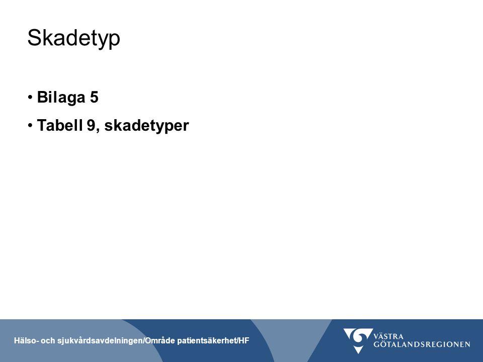 Skadetyp Bilaga 5 Tabell 9, skadetyper Hälso- och sjukvårdsavdelningen/Område patientsäkerhet/HF