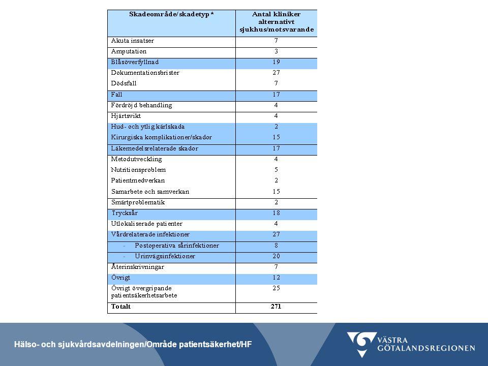 MBJ och förbättringsarbete på kliniknivå Man kan se att kliniker som har riktade urval arbetar i högre utsträckning med förbättringsprojekt.
