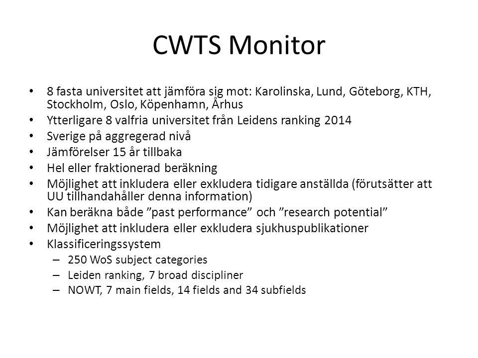 CWTS Monitor 8 fasta universitet att jämföra sig mot: Karolinska, Lund, Göteborg, KTH, Stockholm, Oslo, Köpenhamn, Århus Ytterligare 8 valfria univers