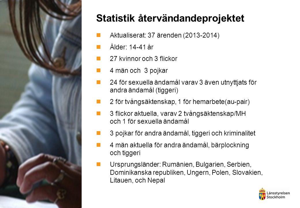 Statistik återvändandeprojektet Aktualiserat: 37 ärenden (2013-2014) Ålder: 14-41 år 27 kvinnor och 3 flickor 4 män och 3 pojkar 24 för sexuella ändamål varav 3 även utnyttjats för andra ändamål (tiggeri) 2 för tvångsäktenskap, 1 för hemarbete(au-pair) 3 flickor aktuella, varav 2 tvångsäktenskap/MH och 1 för sexuella ändamål 3 pojkar för andra ändamål, tiggeri och kriminalitet 4 män aktuella för andra ändamål, bärplockning och tiggeri Ursprungsländer: Rumänien, Bulgarien, Serbien, Dominikanska republiken, Ungern, Polen, Slovakien, Litauen, och Nepal