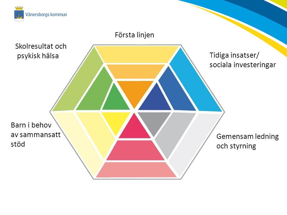 Barn i behov av sammansatt stöd Tidiga insatser/ sociala investeringar Gemensam ledning och styrning Skolresultat och psykisk hälsa Första linjen