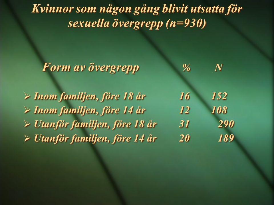 Kvinnor som någon gång blivit utsatta för sexuella övergrepp (n=930) Form av övergrepp % N  Inom familjen, före 18 år 16 152  Inom familjen, före 14