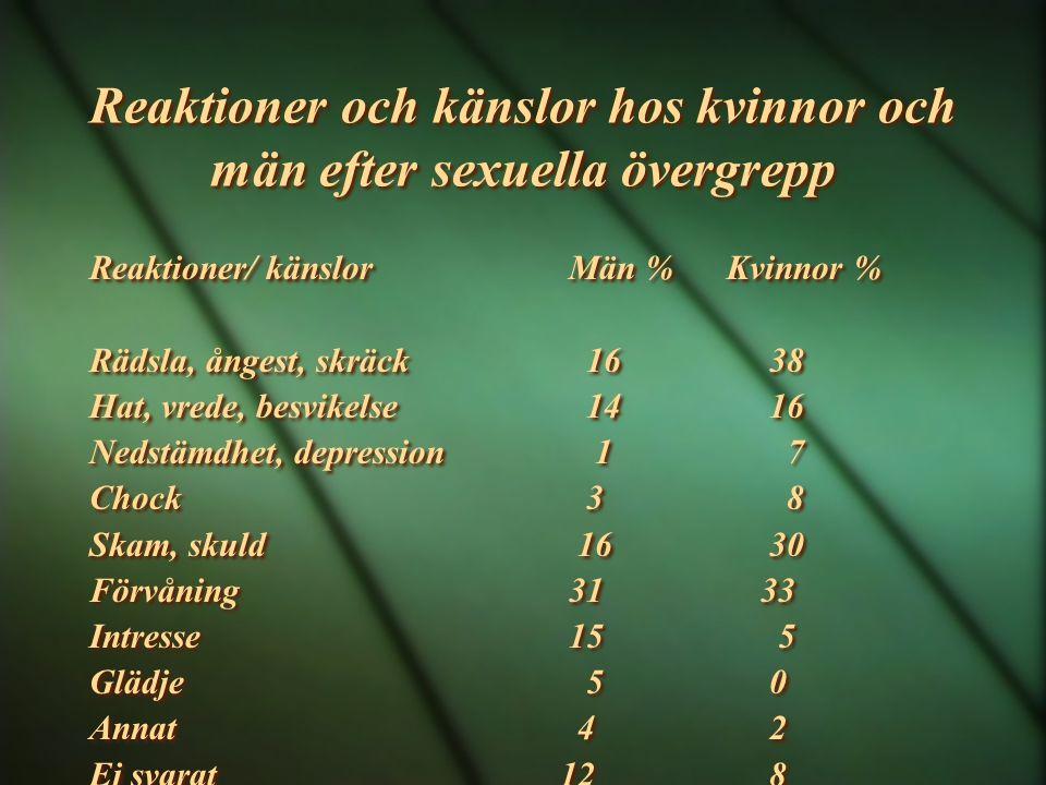 Reaktioner och känslor hos kvinnor och män efter sexuella övergrepp Reaktioner/ känslor Män % Kvinnor % Rädsla, ångest, skräck 16 38 Hat, vrede, besvi