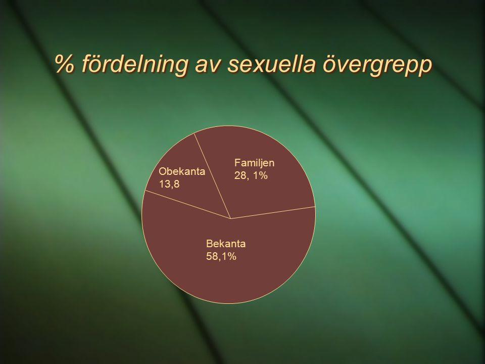 % fördelning av sexuella övergrepp Familjen 28, 1% Bekanta 58,1% Obekanta 13,8