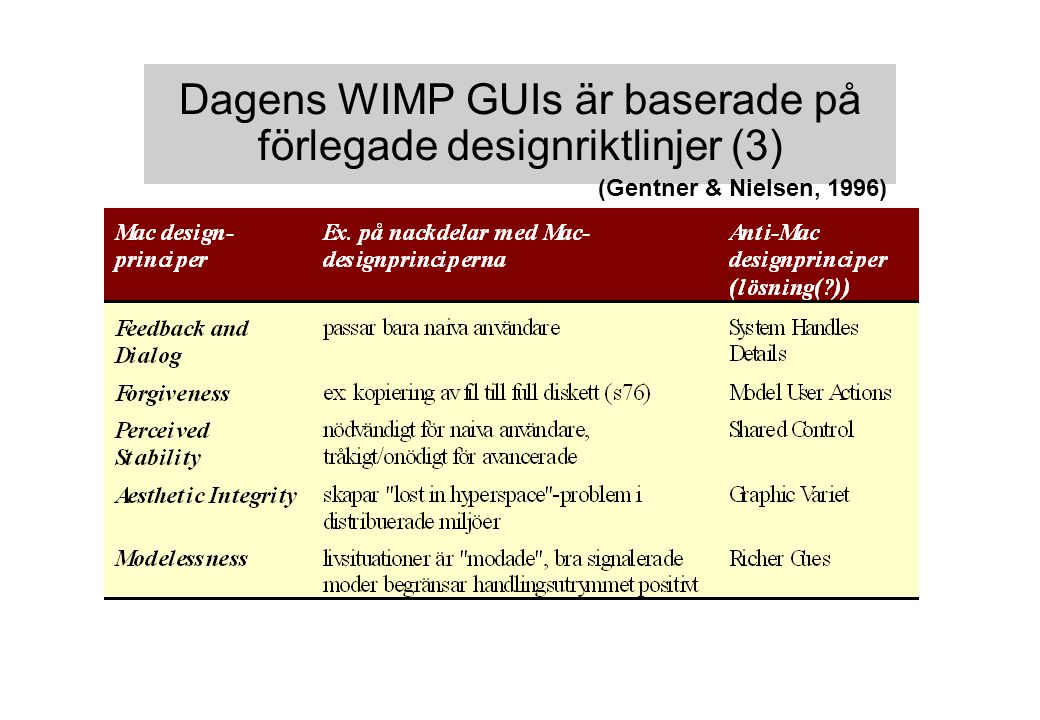 Dagens WIMP GUIs är baserade på förlegade designriktlinjer (3) (Gentner & Nielsen, 1996)