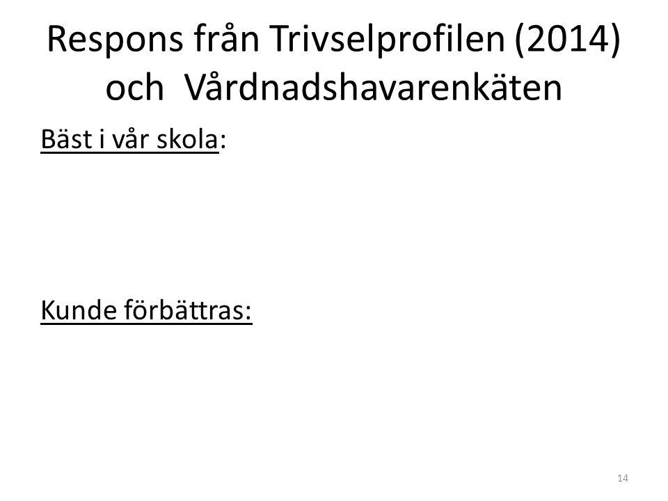 Respons från Trivselprofilen (2014) och Vårdnadshavarenkäten Bäst i vår skola: Kunde förbättras: 14