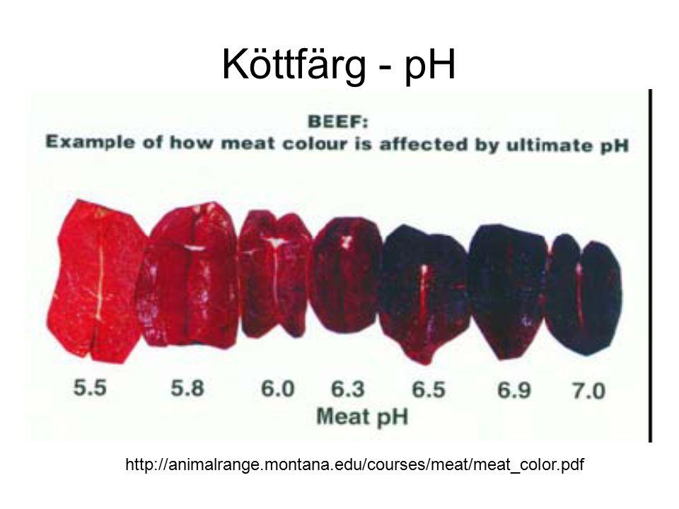 Köttfärg Andra färger Nitrit (skinka), koloxid – rosa Väteperoxid, vitamin C, vätesulfid, vissa mikroorganismer -grön