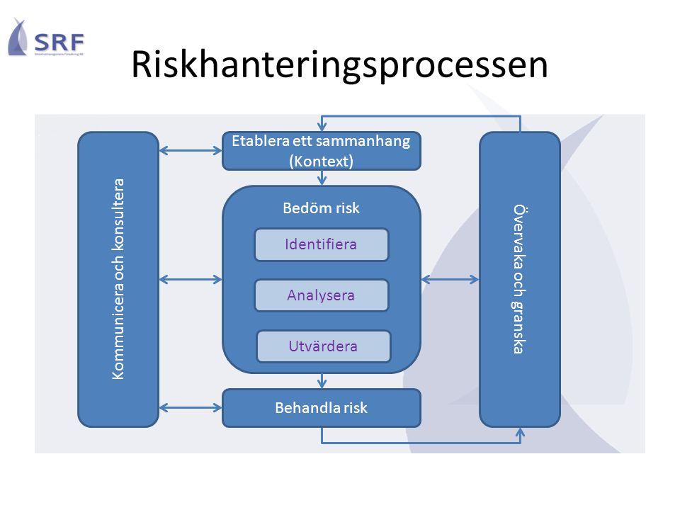 Riskhanteringsprocessen Etablera ett sammanhang (Kontext) Kommunicera och konsultera Övervaka och granska Bedöm risk Behandla risk Identifiera Analyse