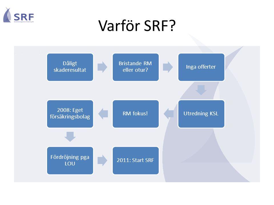 Varför SRF? Dåligt skaderesultat Bristande RM eller otur? Inga offerterUtredning KSLRM fokus! 2008: Eget försäkringsbolag Fördröjning pga LOU 2011: St