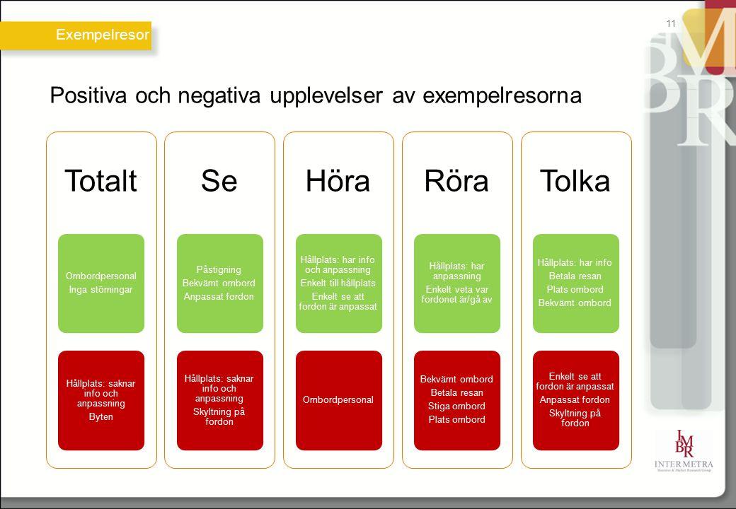 Positiva och negativa upplevelser av exempelresorna Totalt Ombordpersonal Inga störningar Hållplats: saknar info och anpassning Byten Se Påstigning Be