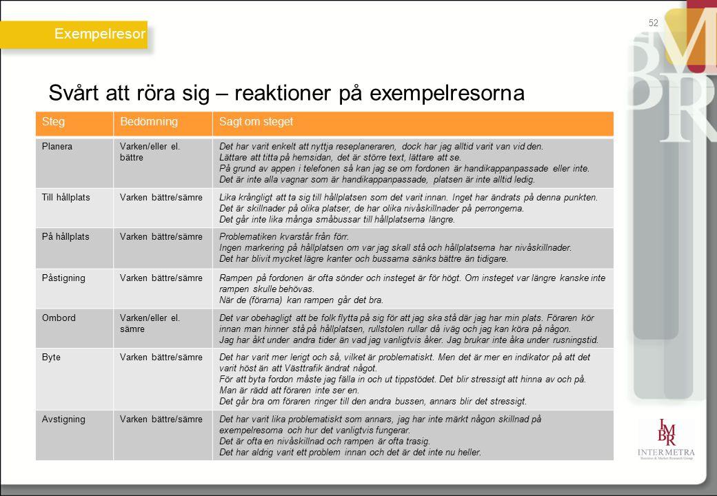 Svårt att röra sig – reaktioner på exempelresorna Exempelresor 52 StegBedömningSagt om steget PlaneraVarken/eller el. bättre Det har varit enkelt att