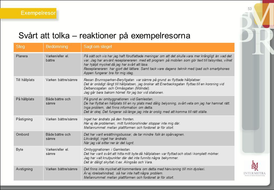 Svårt att tolka – reaktioner på exempelresorna Exempelresor 53 StegBedömningSagt om steget PlaneraVarken/eller el. bättre På sätt och vis har jag haft