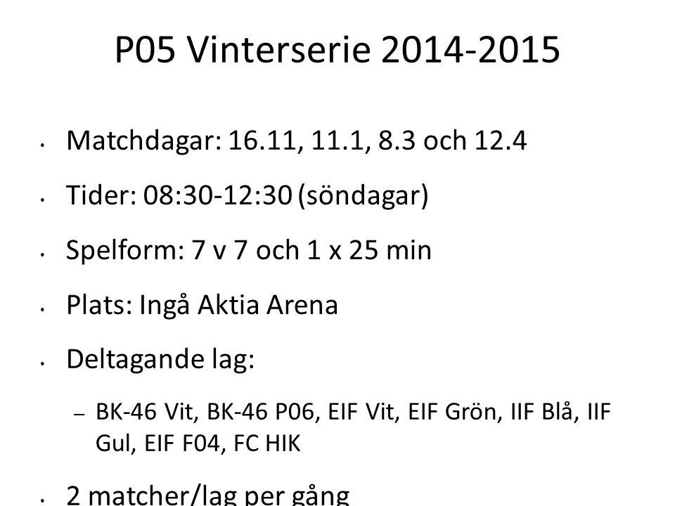 P05 Vinterserie 2014-2015 Matchdagar: 16.11, 11.1, 8.3 och 12.4 Tider: 08:30-12:30 (söndagar) Spelform: 7 v 7 och 1 x 25 min Plats: Ingå Aktia Arena Deltagande lag: – BK-46 Vit, BK-46 P06, EIF Vit, EIF Grön, IIF Blå, IIF Gul, EIF F04, FC HIK 2 matcher/lag per gång 12.4 specialomgång då spelarna slås ihop och delas in i åtta topplag: Barca, Real, ManU, ManC, Milan,Juventus, Bayern och Schalke som spelar mot varandra.