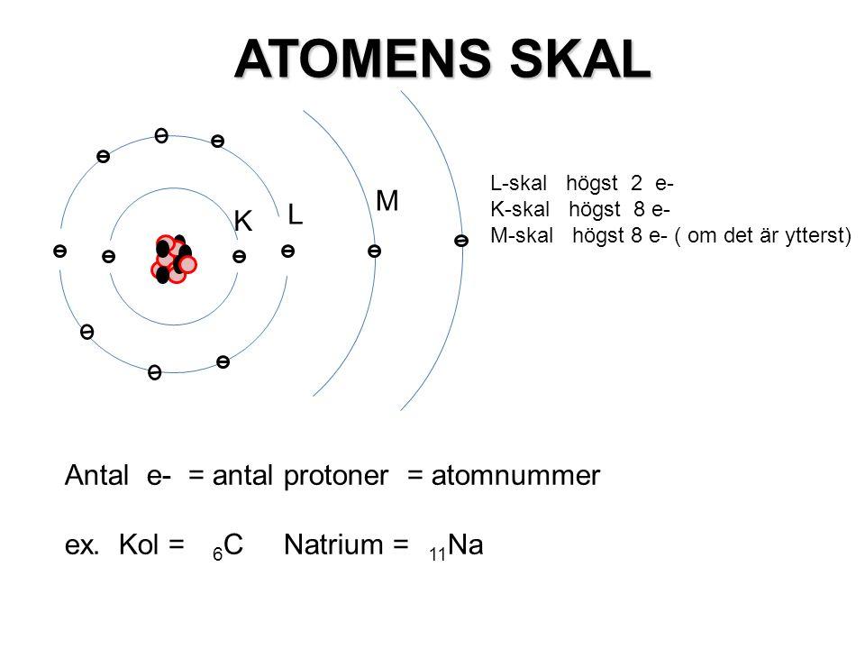 Antal e- = antal protoner = atomnummer ex. Kol = 6 C Natrium = 11 Na ATOMENS SKAL ATOMENS SKAL L-skal högst 2 e- K-skal högst 8 e- M-skal högst 8 e- (