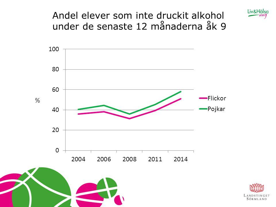 Andel elever som inte druckit alkohol under de senaste 12 månaderna åk 9 %