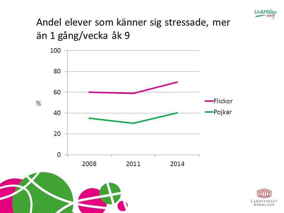 Andel elever som känner sig stressade, mer än 1 gång/vecka åk 9 %