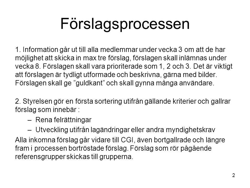 Förslagsprocessen 1.
