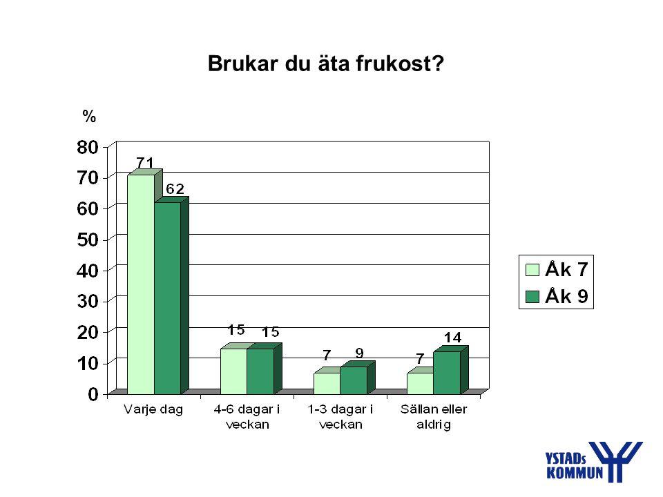 Brukar du äta frukost? %