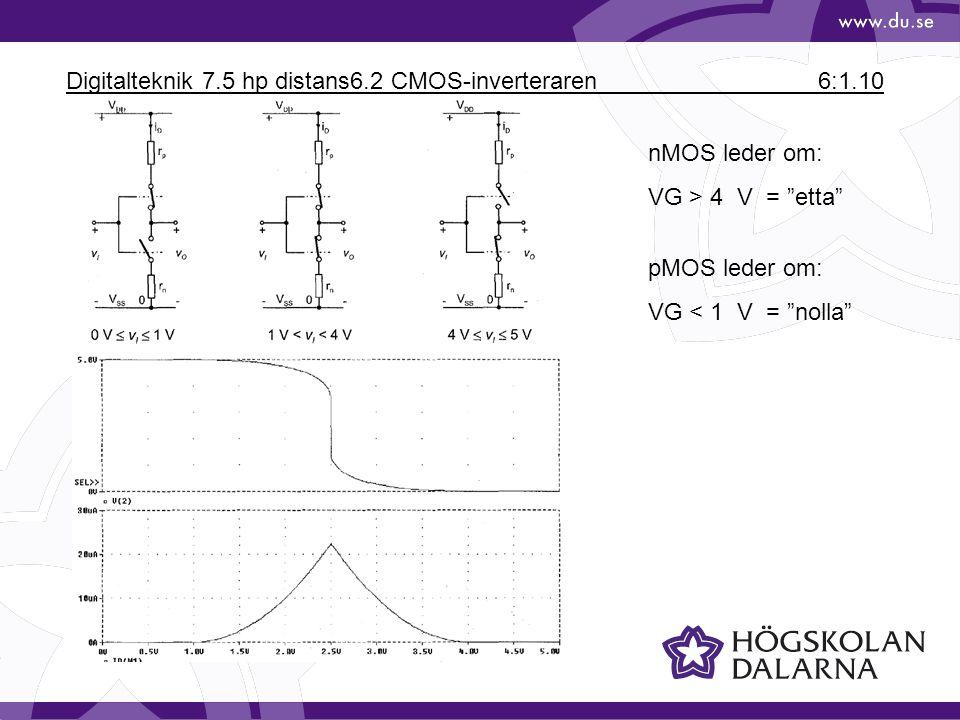 Digitalteknik 7.5 hp distans6.2 CMOS-inverteraren 6:1.10 nMOS leder om: VG > 4 V = etta pMOS leder om: VG < 1 V = nolla