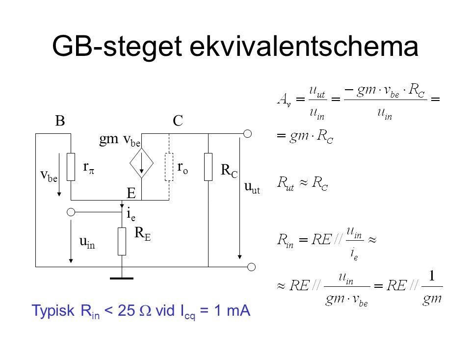 GB-steget ekvivalentschema RCRC roro rr RERE u in BC E u ut v be gm v be ieie Typisk R in < 25  vid I cq = 1 mA