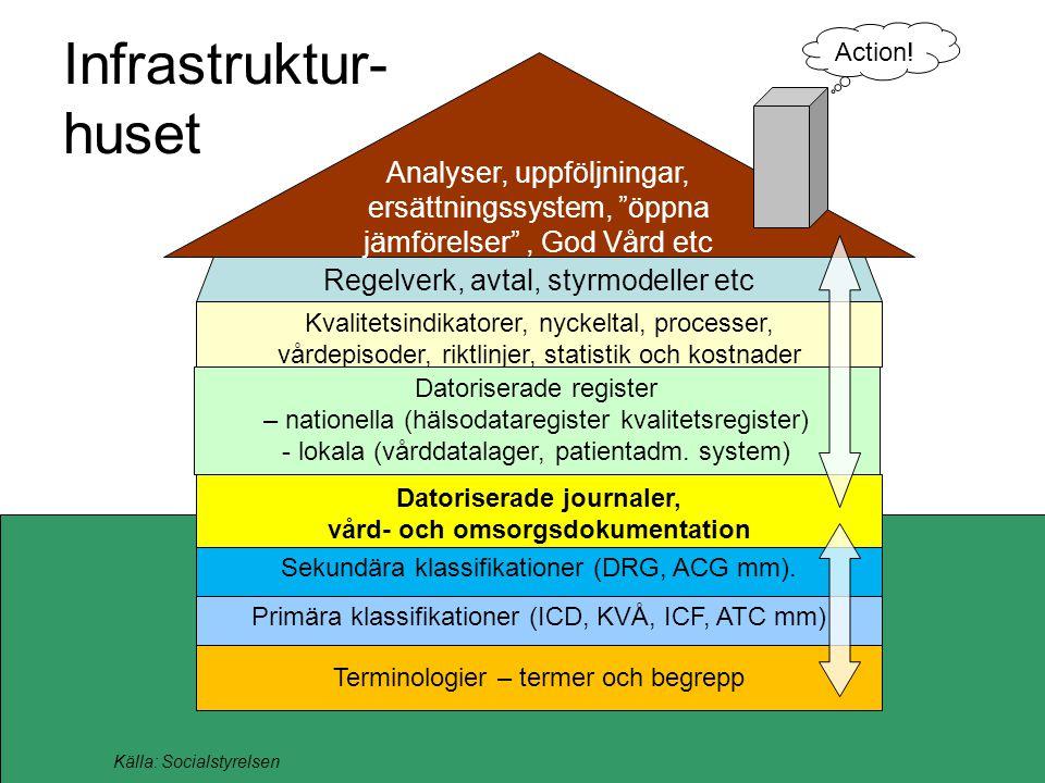 Infrastruktur- huset Primära klassifikationer (ICD, KVÅ, ICF, ATC mm) Terminologier – termer och begrepp Kvalitetsindikatorer, nyckeltal, processer, vårdepisoder, riktlinjer, statistik och kostnader Datoriserade journaler, vård- och omsorgsdokumentation Sekundära klassifikationer (DRG, ACG mm).