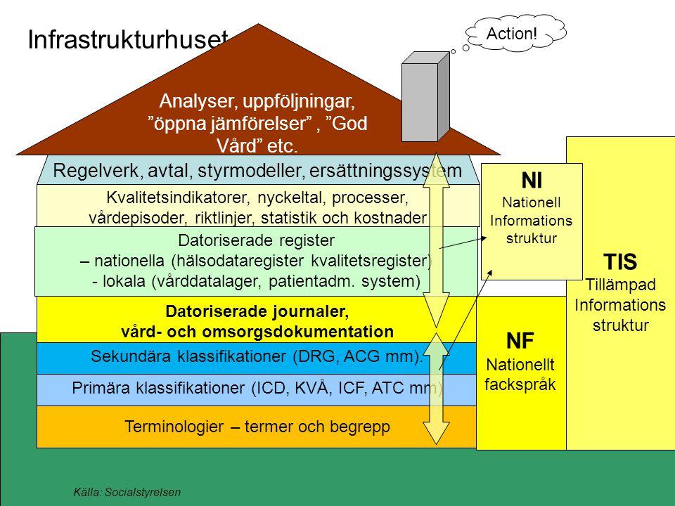 Infrastrukturhuset Källa: Socialstyrelsen Action! Primära klassifikationer (ICD, KVÅ, ICF, ATC mm) Terminologier – termer och begrepp Kvalitetsindikat