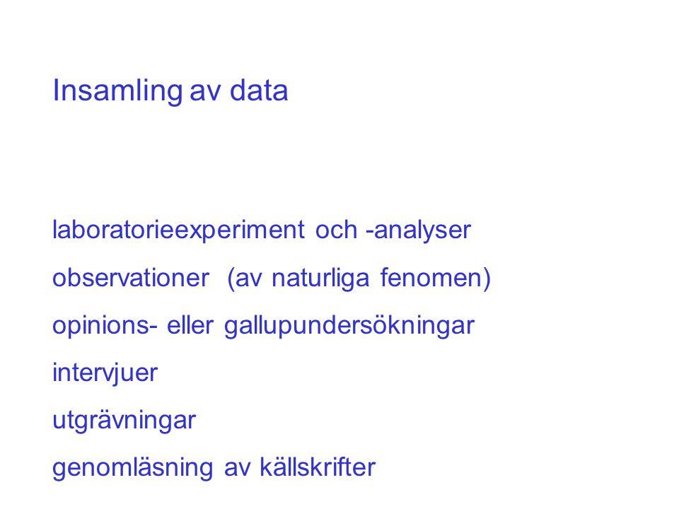 Insamling av data laboratorieexperiment och -analyser observationer (av naturliga fenomen) opinions- eller gallupundersökningar intervjuer utgrävningar genomläsning av källskrifter