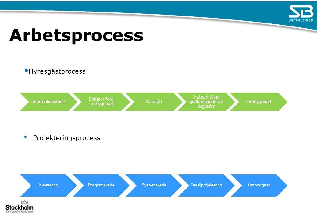 Hyresgästprocess Projekteringsprocess Arbetsprocess Informationsmöte Enkäter före ombyggnad Samråd Val och tillval godkännande av åtgärder Ombyggnad I