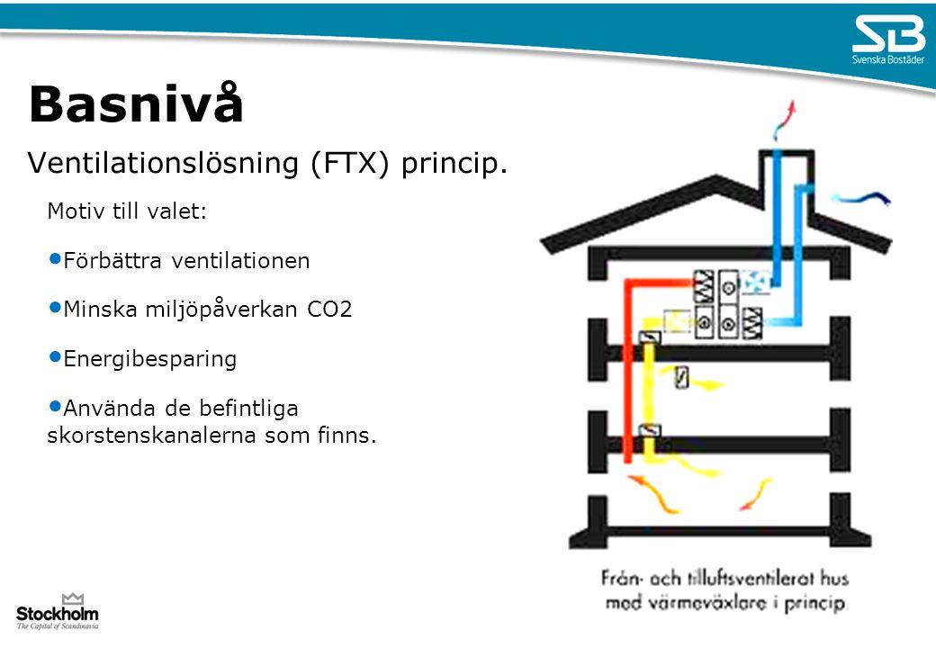Basnivå Ventilationslösning (FTX) princip. Motiv till valet: Förbättra ventilationen Minska miljöpåverkan CO2 Energibesparing Använda de befintliga sk