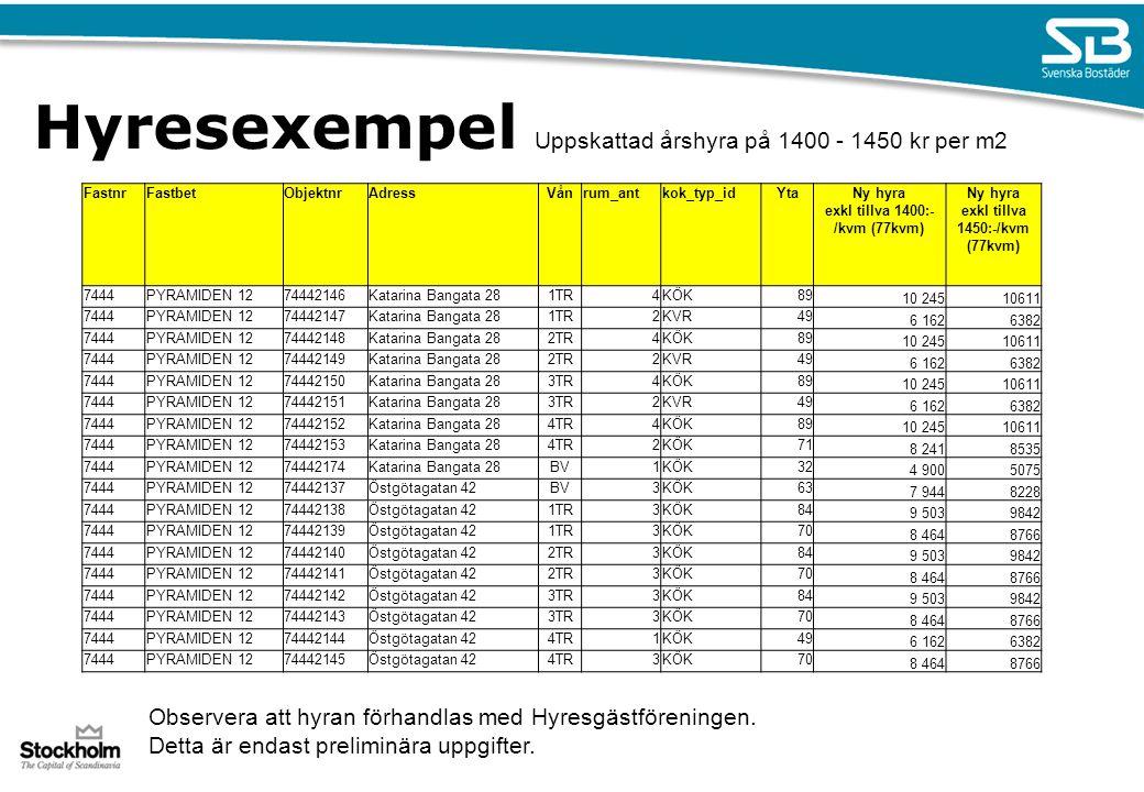 Kontaktpersoner Evakuerings och ersättningsfrågor - Ombyggnadskoordinator, Karin Jansson, telefon 08-508 368 16.
